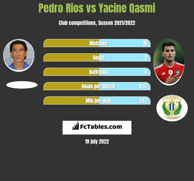 Pedro Rios vs Yacine Qasmi h2h player stats