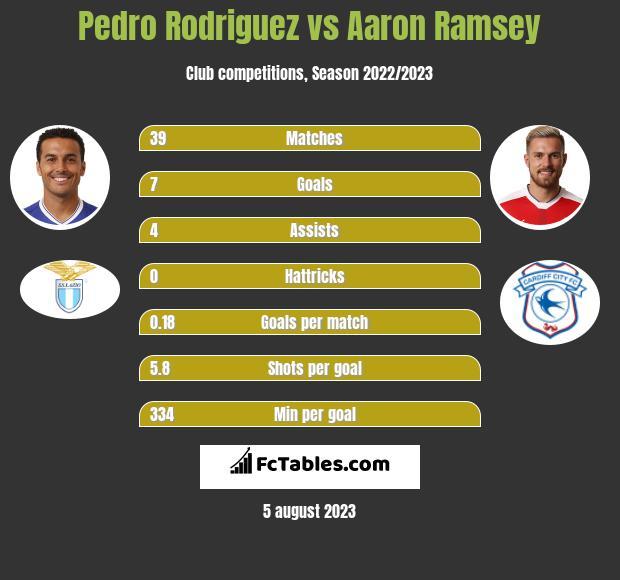 Pedro Rodriguez vs Aaron Ramsey infographic