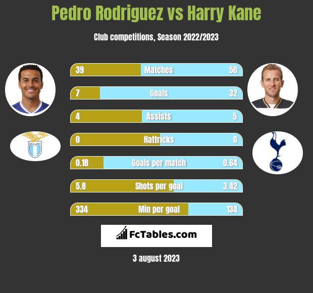 Pedro Rodriguez vs Harry Kane infographic