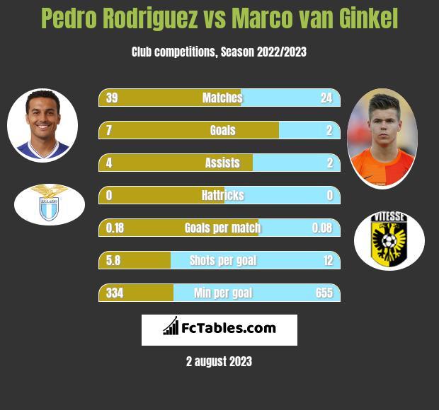 Pedro Rodriguez vs Marco van Ginkel infographic