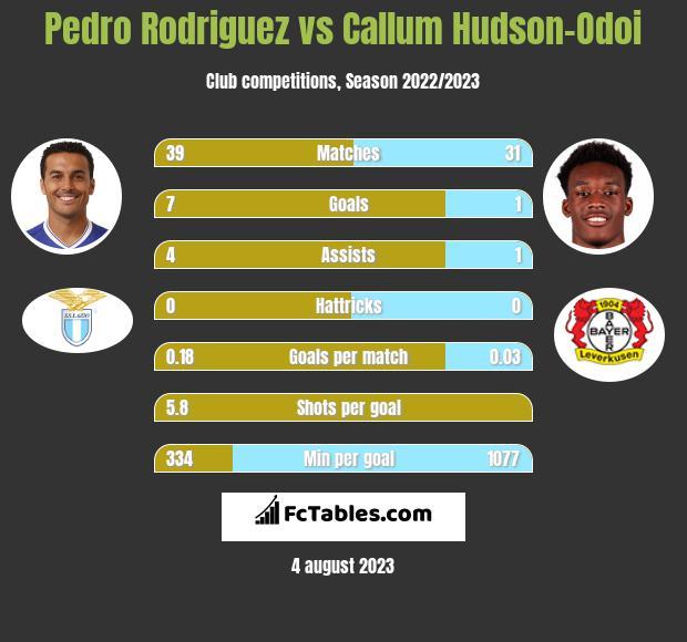 Pedro Rodriguez vs Callum Hudson-Odoi infographic
