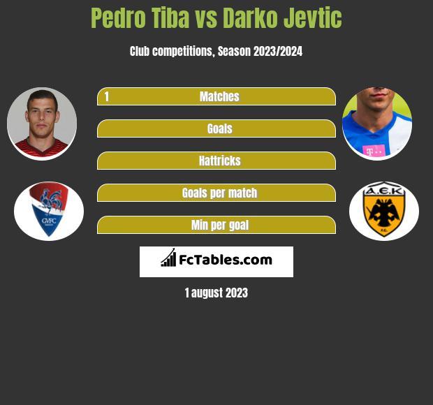 Pedro Tiba vs Darko Jevtic infographic
