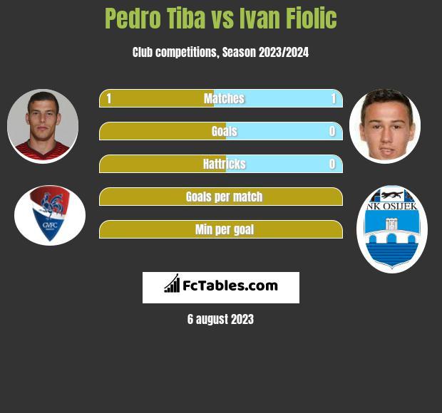 Pedro Tiba vs Ivan Fiolic infographic