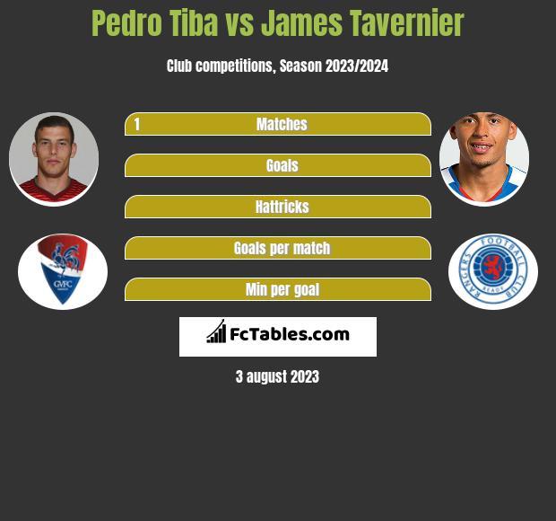 Pedro Tiba vs James Tavernier infographic