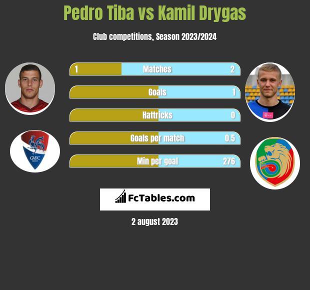 Pedro Tiba vs Kamil Drygas infographic