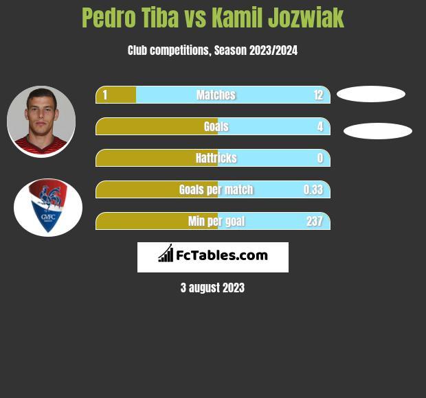 Pedro Tiba vs Kamil Jóźwiak infographic