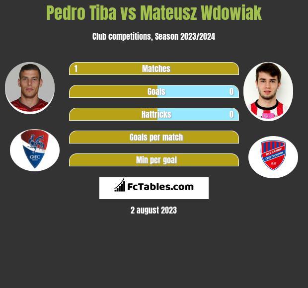Pedro Tiba vs Mateusz Wdowiak infographic