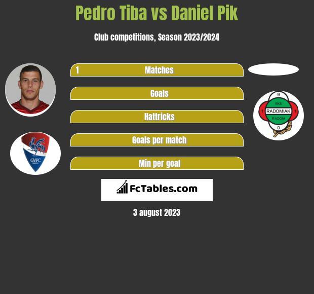 Pedro Tiba vs Daniel Pik infographic