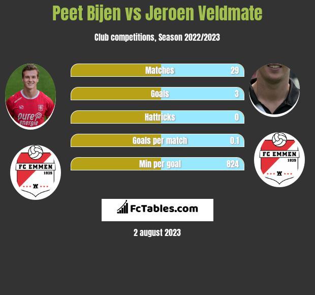 Peet Bijen vs Jeroen Veldmate infographic