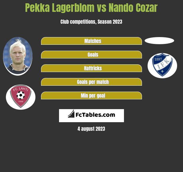 Pekka Lagerblom vs Nando Cozar infographic