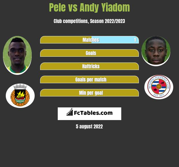 Pele vs Andy Yiadom infographic