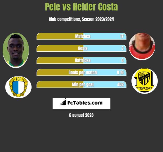 Pele vs Helder Costa infographic