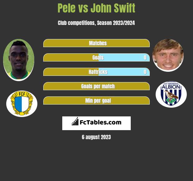 Pele vs John Swift infographic