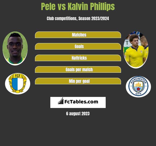 Pele vs Kalvin Phillips infographic