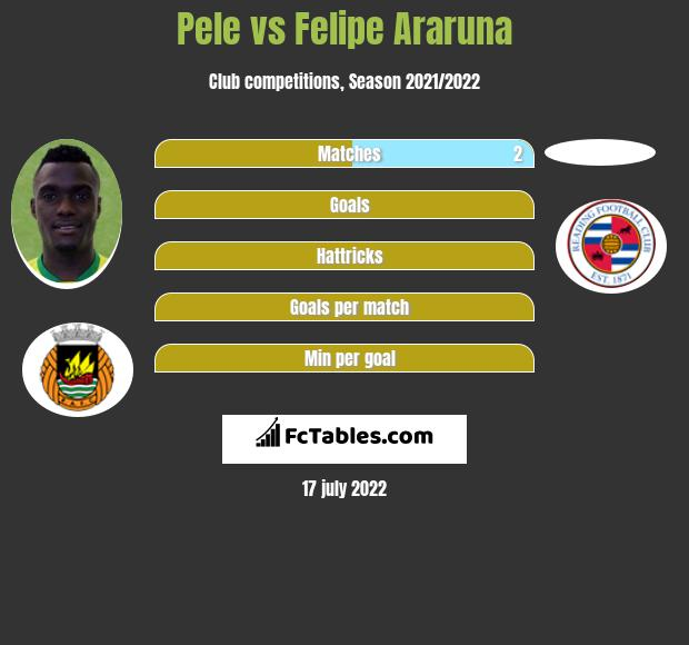 Pele infographic statistics for Reading