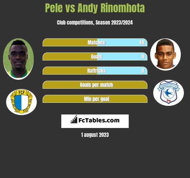 Pele vs Andy Rinomhota infographic