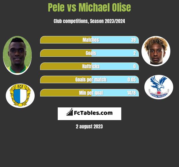 Pele vs Michael Olise infographic