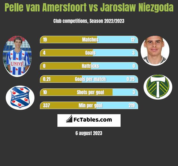 Pelle van Amersfoort vs Jaroslaw Niezgoda infographic