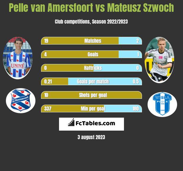 Pelle van Amersfoort vs Mateusz Szwoch h2h player stats