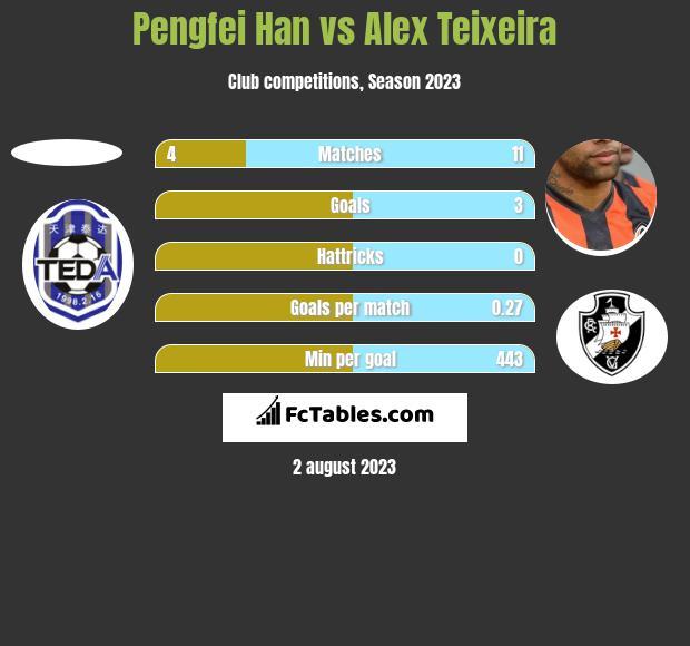 Pengfei Han vs Alex Teixeira h2h player stats