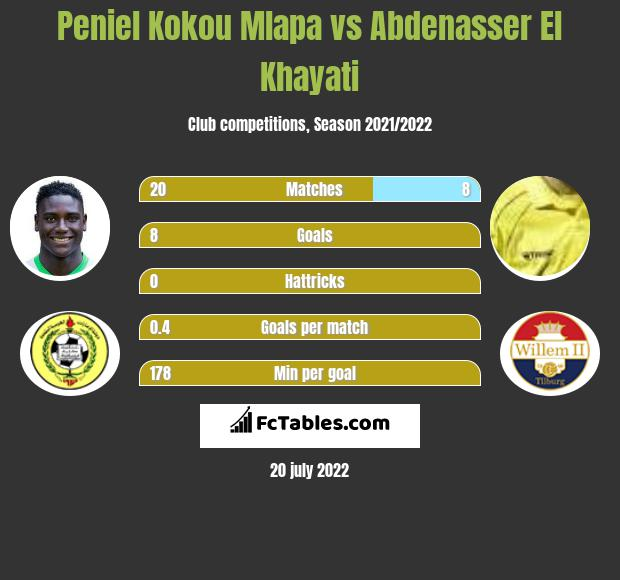 Peniel Kokou Mlapa vs Abdenasser El Khayati h2h player stats