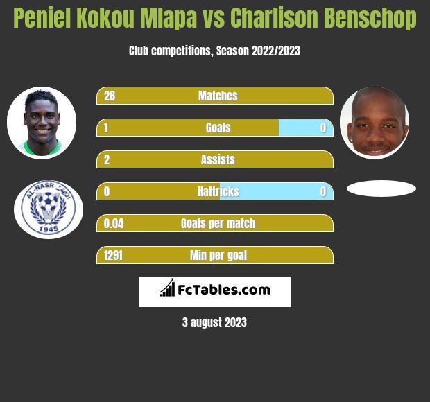 Peniel Kokou Mlapa vs Charlison Benschop infographic