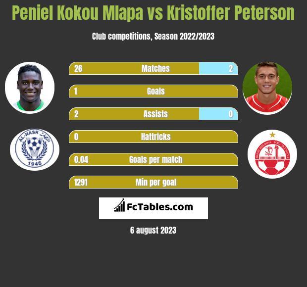 Peniel Kokou Mlapa vs Kristoffer Peterson h2h player stats