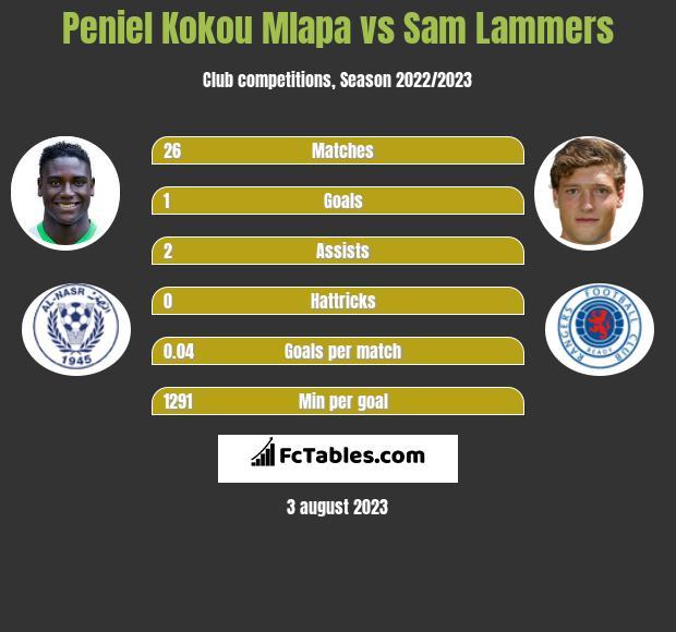 Peniel Kokou Mlapa vs Sam Lammers h2h player stats
