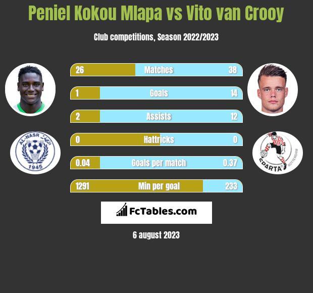 Peniel Kokou Mlapa vs Vito van Crooy h2h player stats