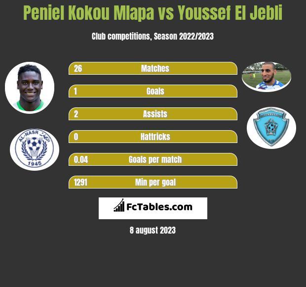Peniel Kokou Mlapa vs Youssef El Jebli h2h player stats