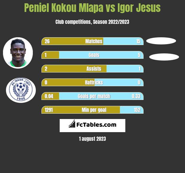 Peniel Kokou Mlapa vs Igor Jesus h2h player stats