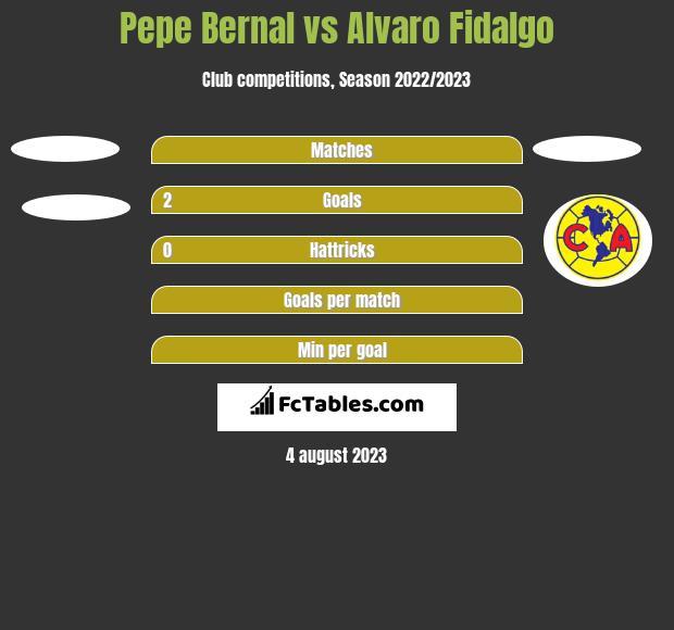 Pepe Bernal vs Alvaro Fidalgo h2h player stats