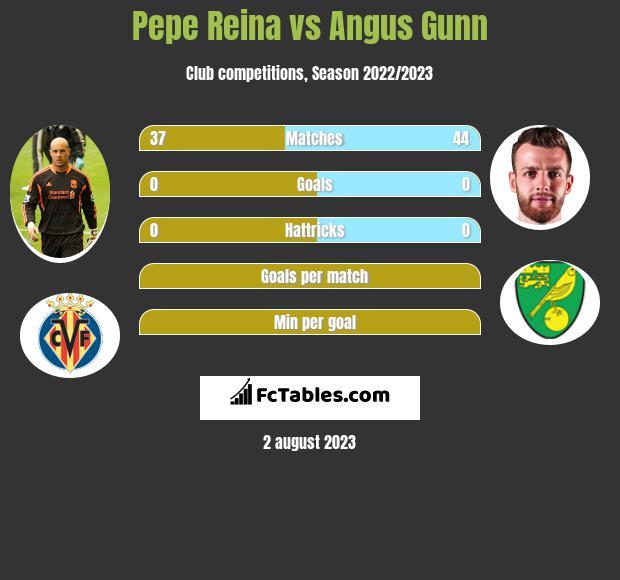 Pepe Reina vs Angus Gunn infographic