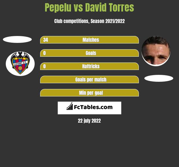 Pepelu vs David Torres h2h player stats