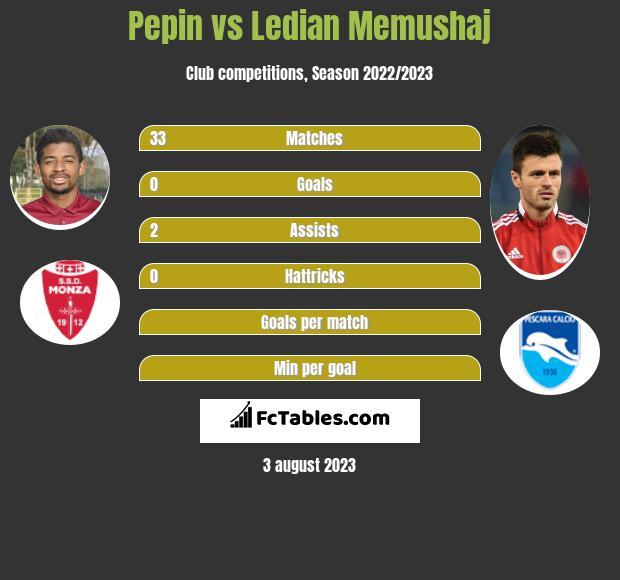 Pepin vs Ledian Memushaj infographic
