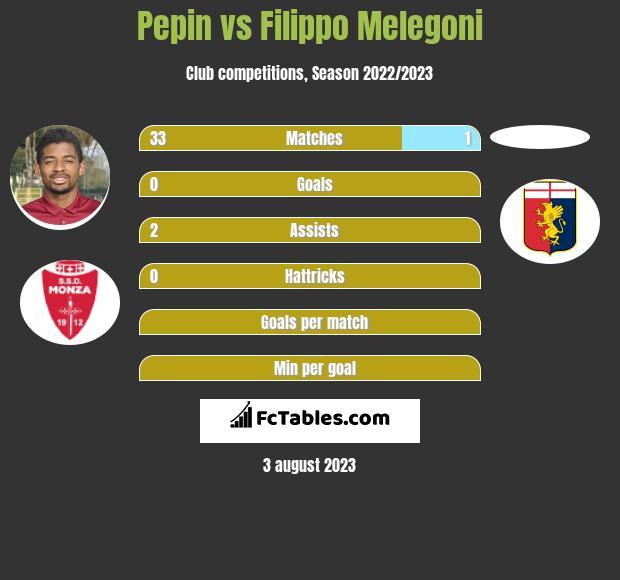 Pepin vs Filippo Melegoni infographic