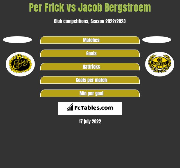 Per Frick vs Jacob Bergstroem h2h player stats