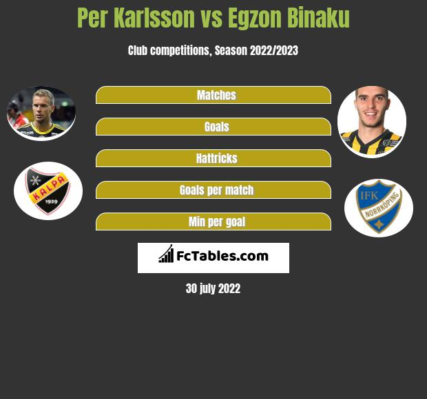 Per Karlsson vs Egzon Binaku infographic