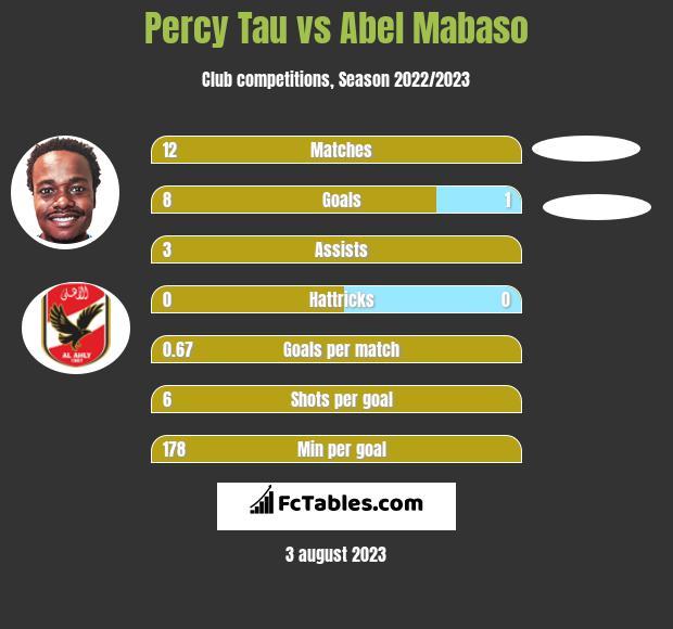 Percy Tau vs Abel Mabaso h2h player stats