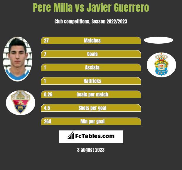 Pere Milla vs Javier Guerrero infographic