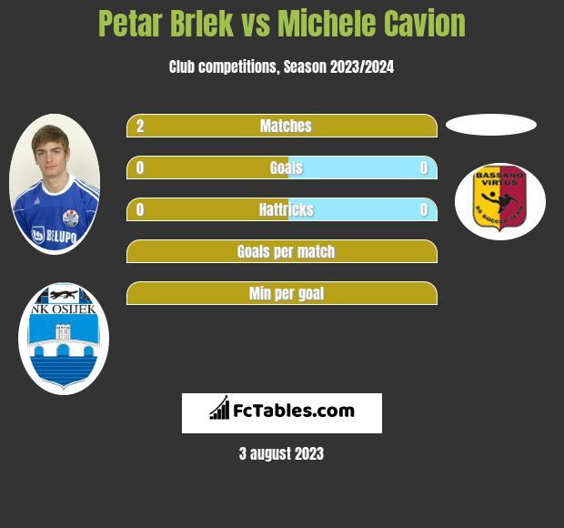 Petar Brlek vs Michele Cavion infographic