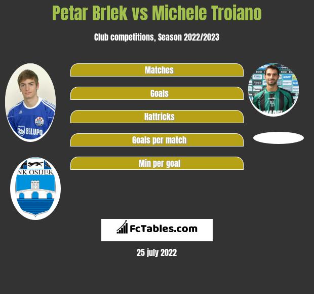 Petar Brlek vs Michele Troiano infographic