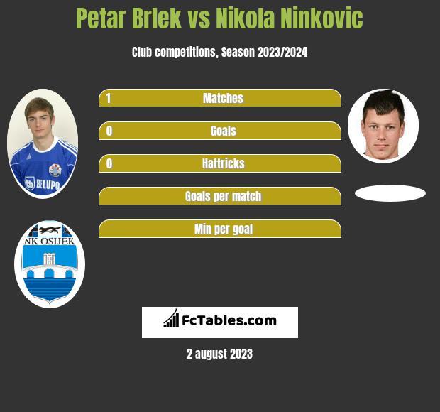 Petar Brlek vs Nikola Ninkovic infographic