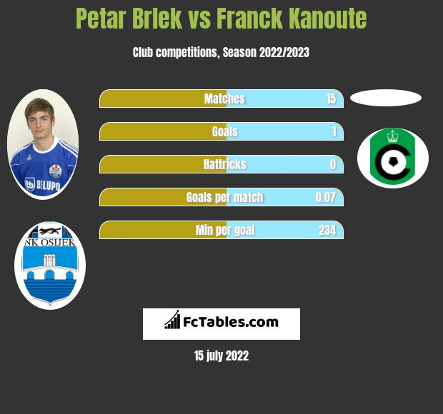 Petar Brlek vs Franck Kanoute infographic