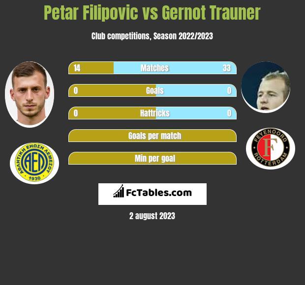 Petar Filipovic vs Gernot Trauner infographic
