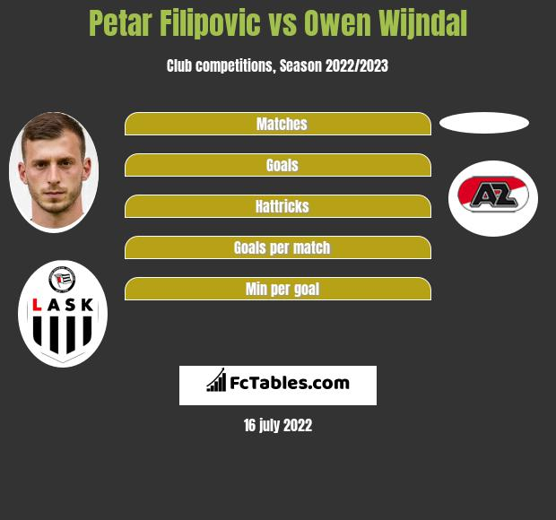 Petar Filipovic vs Owen Wijndal infographic