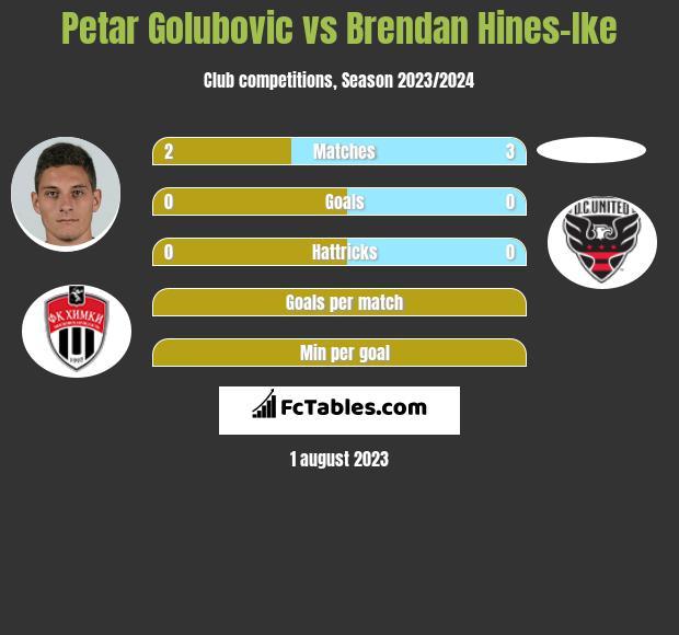 Petar Golubovic vs Brendan Hines-Ike infographic