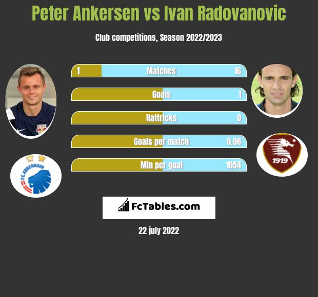 Peter Ankersen vs Ivan Radovanovic infographic
