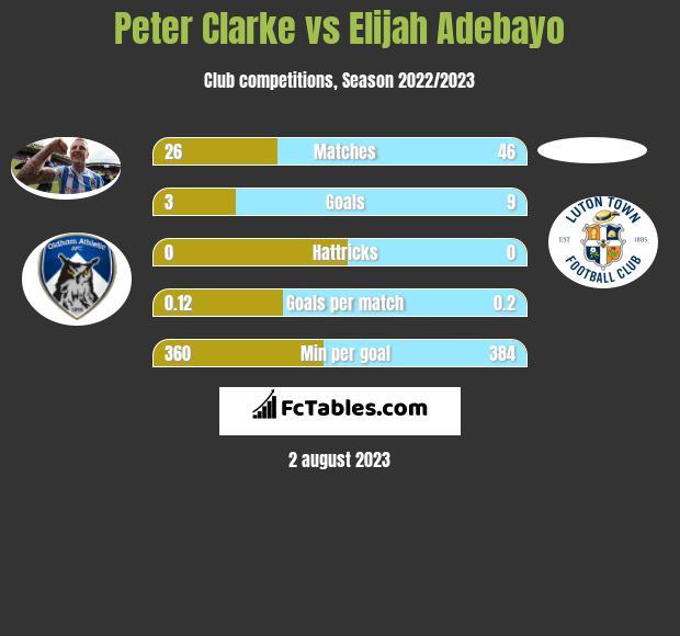 Peter Clarke vs Elijah Adebayo infographic