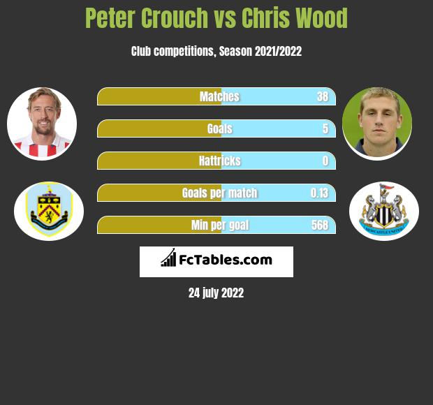Peter Crouch vs Chris Wood infographic